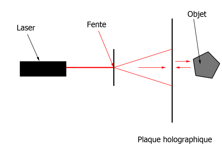 holopartransmissionshéma